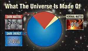 Dark Matter [courtesy Yahoo Images]